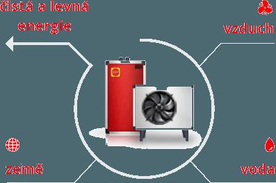 tepelná čerpadla pro průmysl